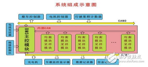 电芯通过模块化的结构设计实现了电芯的集成,并且包括电芯的散热硬件