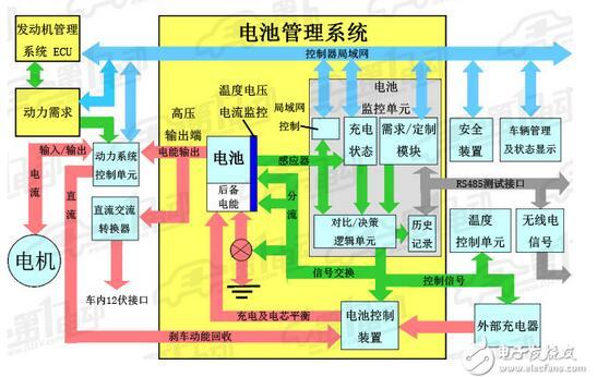 新能源汽车bms系统结构及关键技术解析