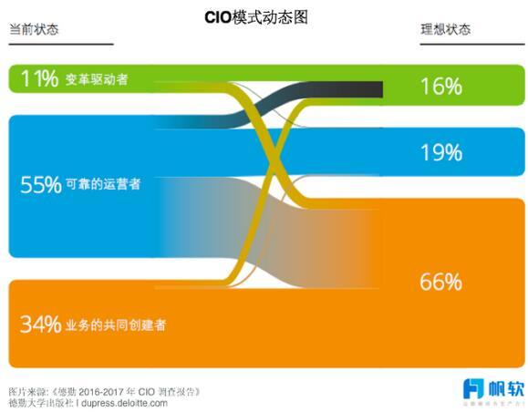 解读《德勤2017年全球CIO报告》:顶级CIO的炼成之道