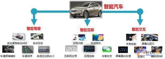 典型的智能产品包括智能手机,智能可穿戴设备,无人机,智能汽车,智能家