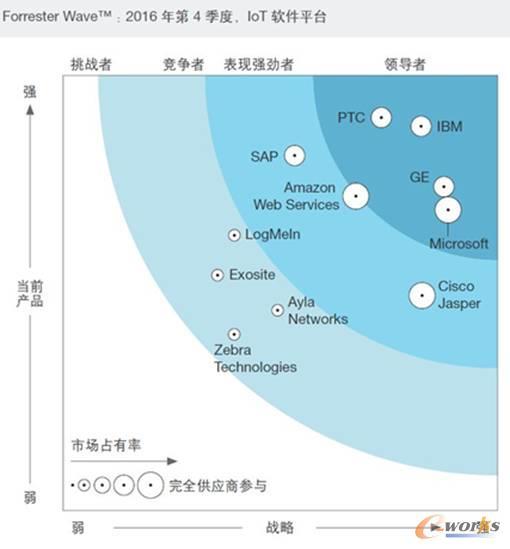 全球物联网应用开发平台的市场格局