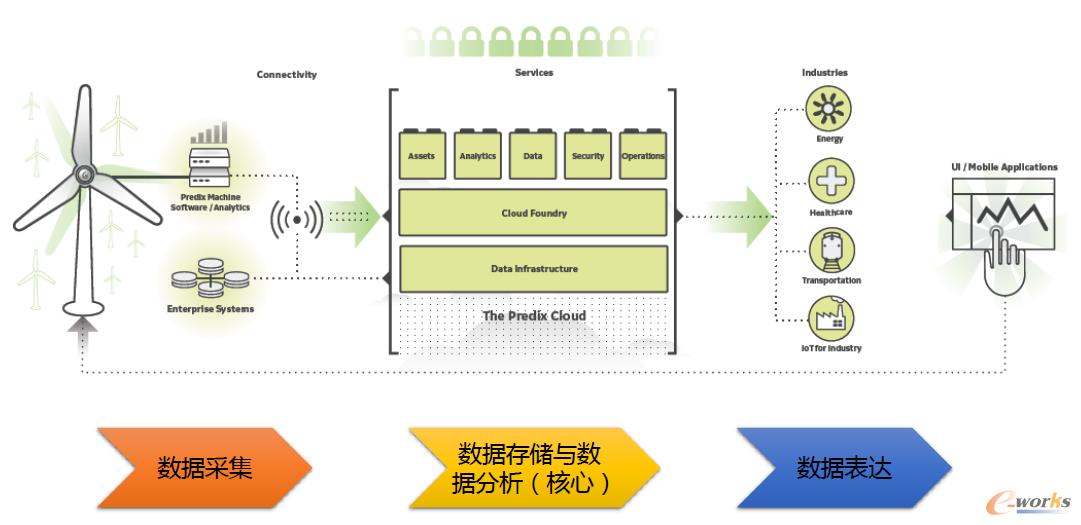 GE Predix工业物联网平台