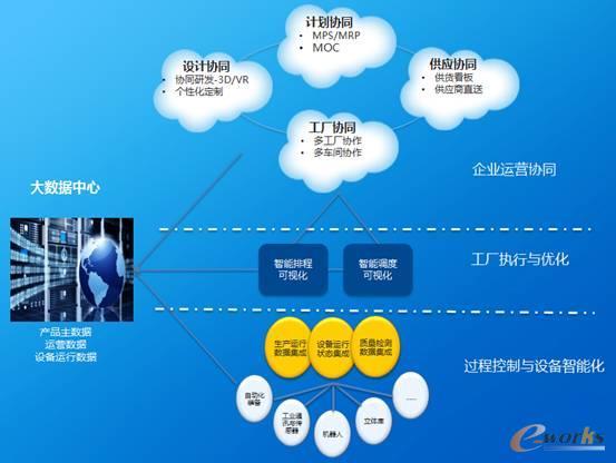 金蝶智能制造业务蓝图