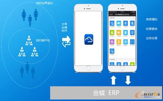 金蝶ERP+云之家,管理社交化与移动化