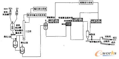 PBAT连续生产工艺流程简图