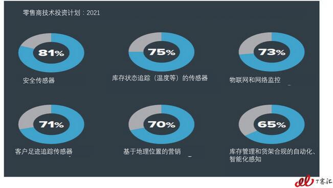 调研:物联网颠覆传统零售业,无变革 不存活!