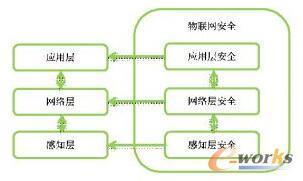 物联网安全体系结构