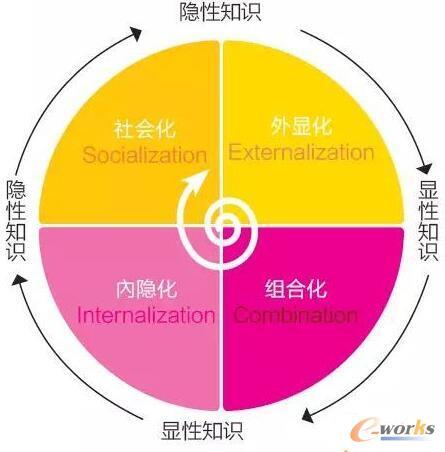 SECI知识螺旋模型