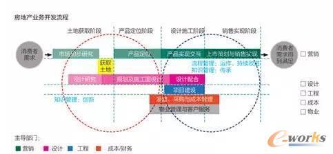 万科房地产业务开发流程图