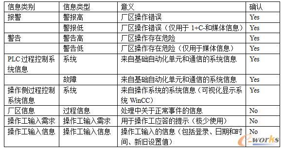 轧钢产线西门子自动化控制系统HMI设计简介(一)