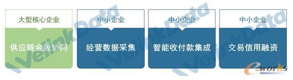 银企集成的四大关键应用