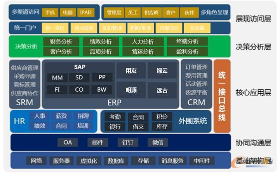 丝宝的信息化应用架构