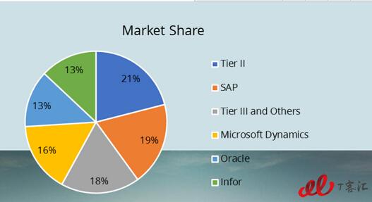 诸侯之战——SAP,Microsoft Dynamics,Oracle,Infor横纵对比