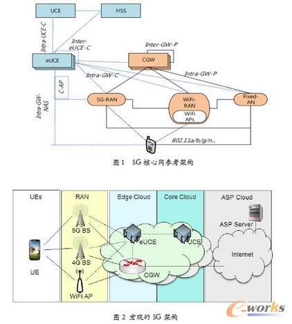 浅谈对5G核心网演进方向的几点展望