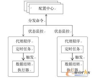 数据结转组件关系图