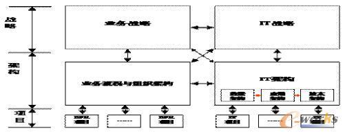 IT规划层次框架模型