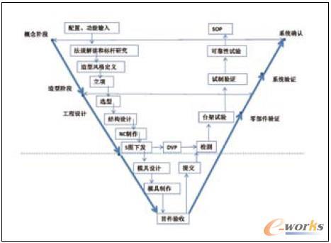 仪表板总成开发流程及关键评审节点见图2.