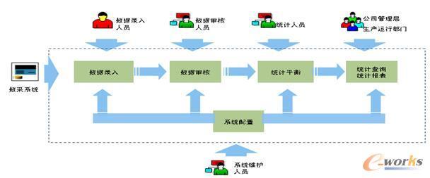 公用工程系统业务流程