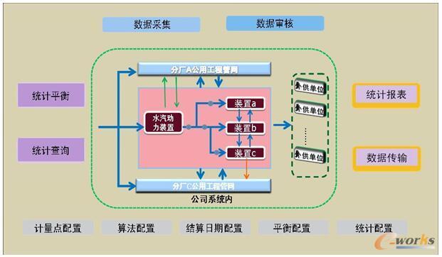 公用工程系统架构