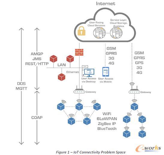 常用物联网应用协议汇总