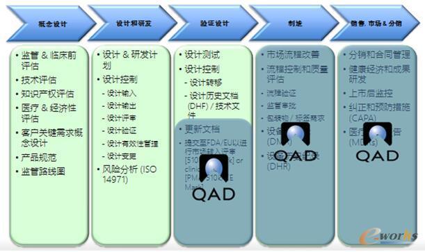 图3 QAD生命科学行业解决方案对医疗器械行业的流程覆盖 QAD在不同的国家都配备了本地化的技术服务与支持人员,这些支持网络能够快速了解不同国家地区的产业、合规等方面的变化,并将这些需求快速反应到软件中。 QAD在全球有四大研发中心,并统一进行管理。QAD销售收入的15%都投入在研发上,而行业内研发投入一般在8%左右,对研发的重视也保证了其系统的先进性。 与客户保持紧密联系,并更好地服务于客户是QAD非常看重的,QAD会随时将最新的技术方案、行业知识等信息,不断地传递给客户,为客户创造更大的价值。