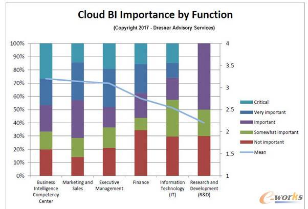 云商业智能对行业的重要性