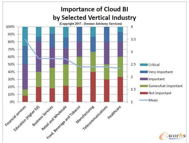 行业对云商业智能的兴趣度