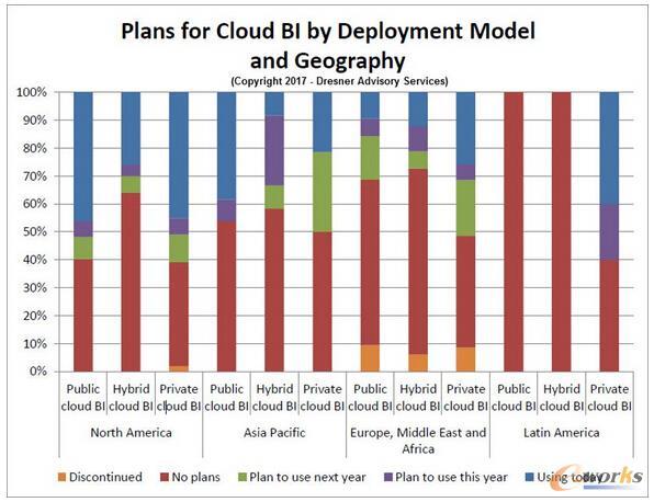 云商业智能在部署模式以及地域的规划