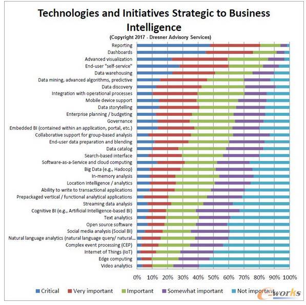 2017年云商业智能的发展现状