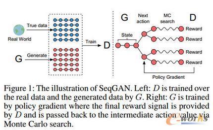 生成式对抗网络GAN最近在NLP领域有哪些应用?