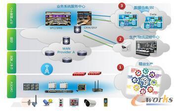 方案整体技术架构
