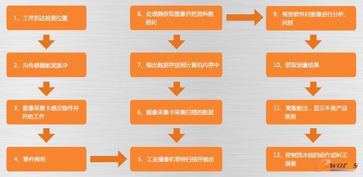 机器视觉工作流程图
