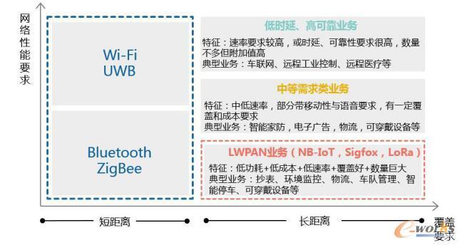 物联网通信技术与业务需求