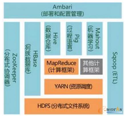 Hadoop生态圈(删减版)