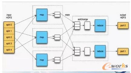 MapReduce处理过程