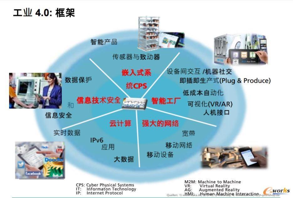 工业4.0框架