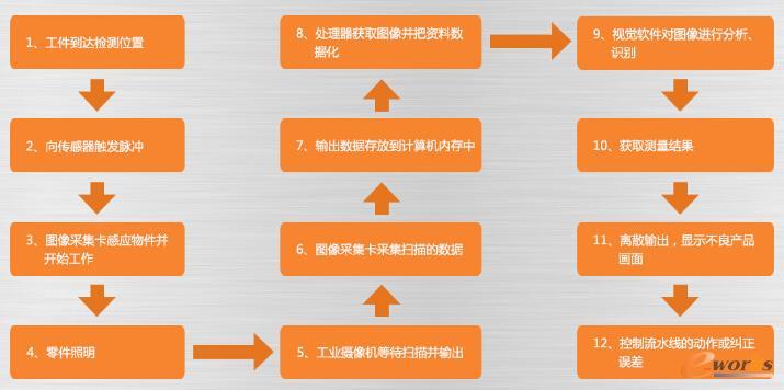 机器视觉系统工作流程图