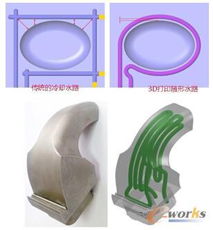 传统的冷却金属模具与随形冷却金属模具对比