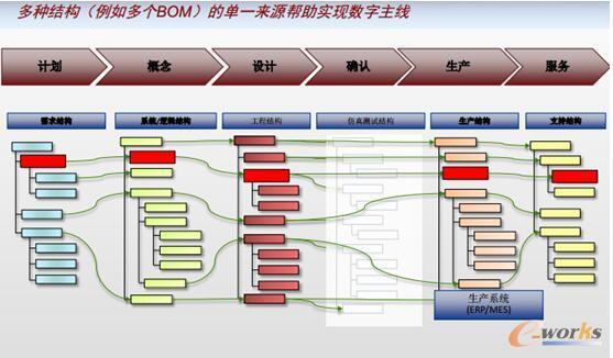图2 PLM提供端到端的单一数据源
