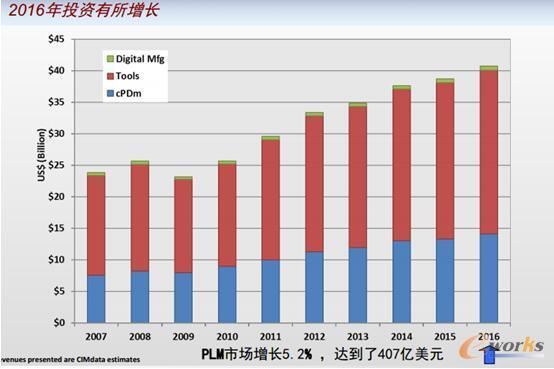 图3 2016年PLM市场投资