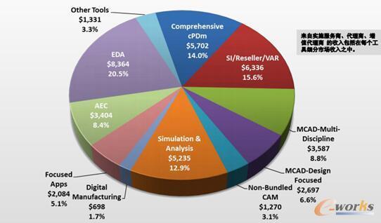 图4 2016年PLM市场投资分布图