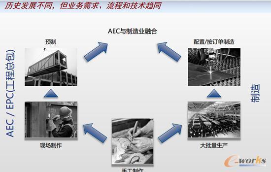 图8 AEC与制造业相互融合