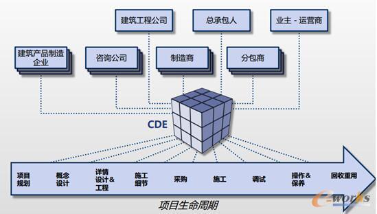 图9 云技术在未来AEC行业的作用