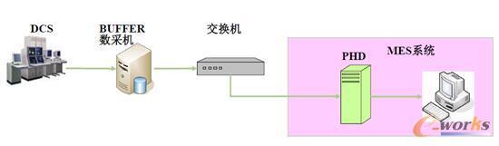 OPC接口方式