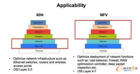 构建5G网络的核心技术:SDN与NFV的区别与联系