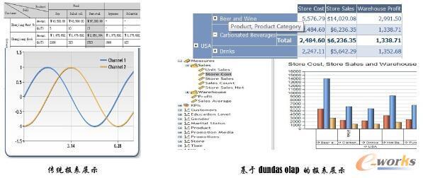 BI数据分析与传统报表比较