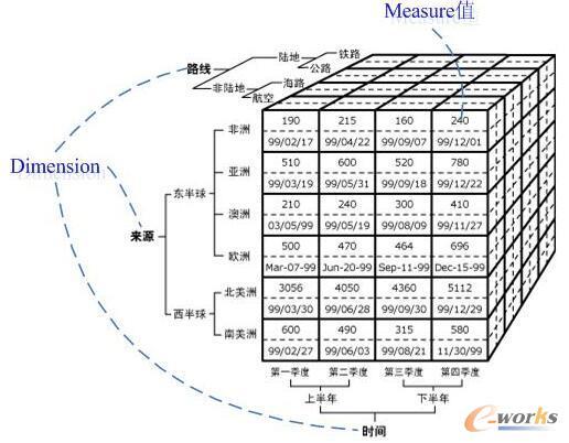 cube模型