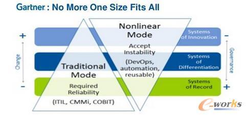 聊聊云计算架构的几个设计原则