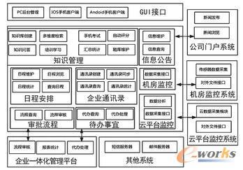 主系统软件架构图