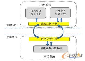 """""""院-所""""两级系统结构图"""